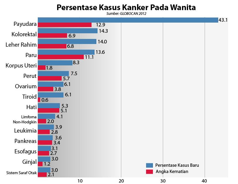 Statistik Kanker penduduk perempuan (Revised)